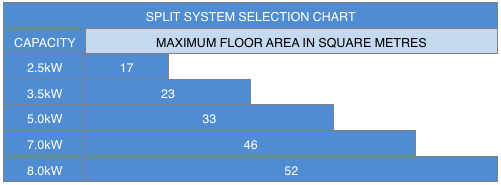 sizing chart for air conditioning system based on room size